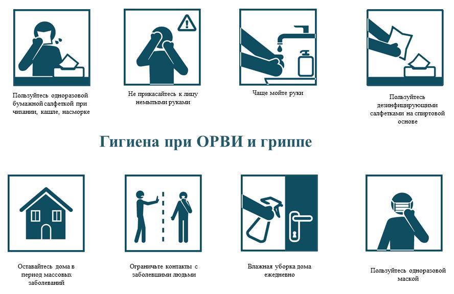 Гигиена при гриппе, коронавирусной инфекции и других ОРВИ