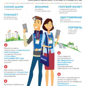 Материалы о процедуре участия во Всероссийской переписи населения.